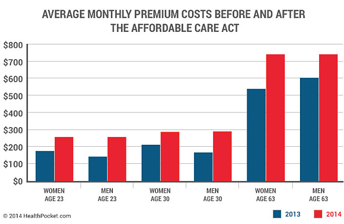 Chart comparing average monthly premium costs before and after the Affordable Care Act.