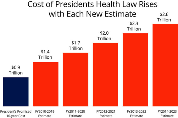"Chart showing how the Affordable Care Act will cost trillions more, even though Obamacare was supposed to be ""cheaper."""