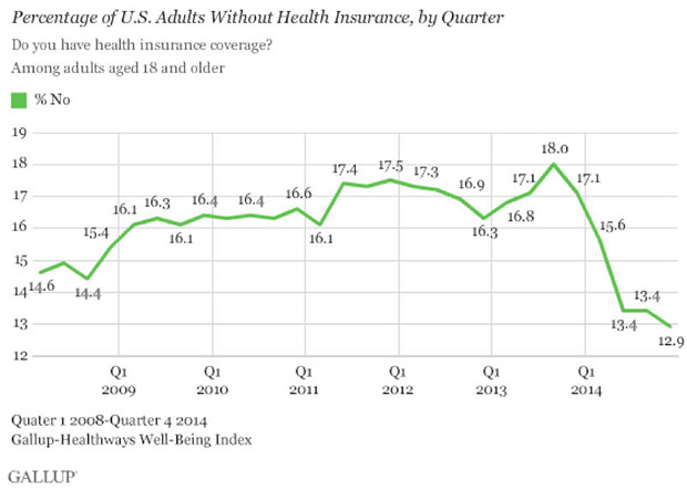 Graph showing the percentage of U.S. adults without health insurance by quarter from 2008 to 2015.